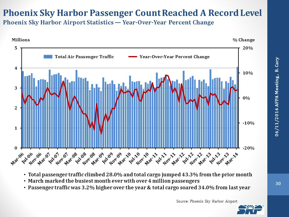 Phoenix Sky Harbor Passenger Count Reached A Record Level Phoenix Sky Harbor Airport Statistics — Year-Over-Year Percent Change Total passenger traffic climbed 28.0% and total cargo jumped 43.3% from the prior month March marked the busiest month ever with over 4 million passengers Passenger traffic was 3.2% higher over the year & total cargo soared 34.0% from last year % Change Millions Source: Phoenix Sky Harbor Airport 30 06/11/2014 AFPA Meeting, B.