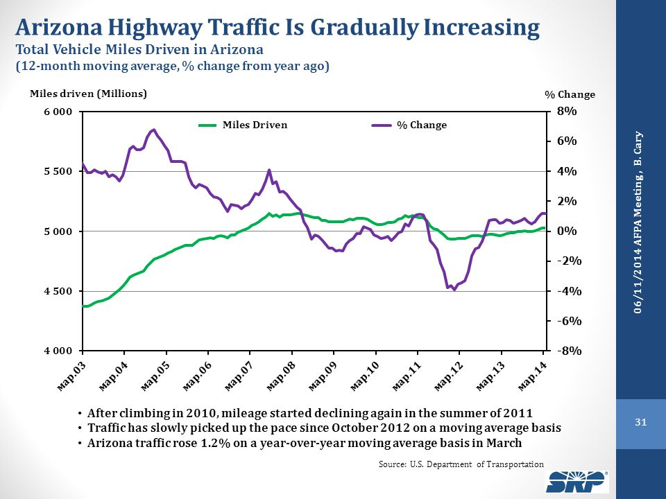 Arizona Highway Traffic Is Gradually Increasing Total Vehicle Miles Driven in Arizona (12-month moving average, % change from year ago) Miles driven (