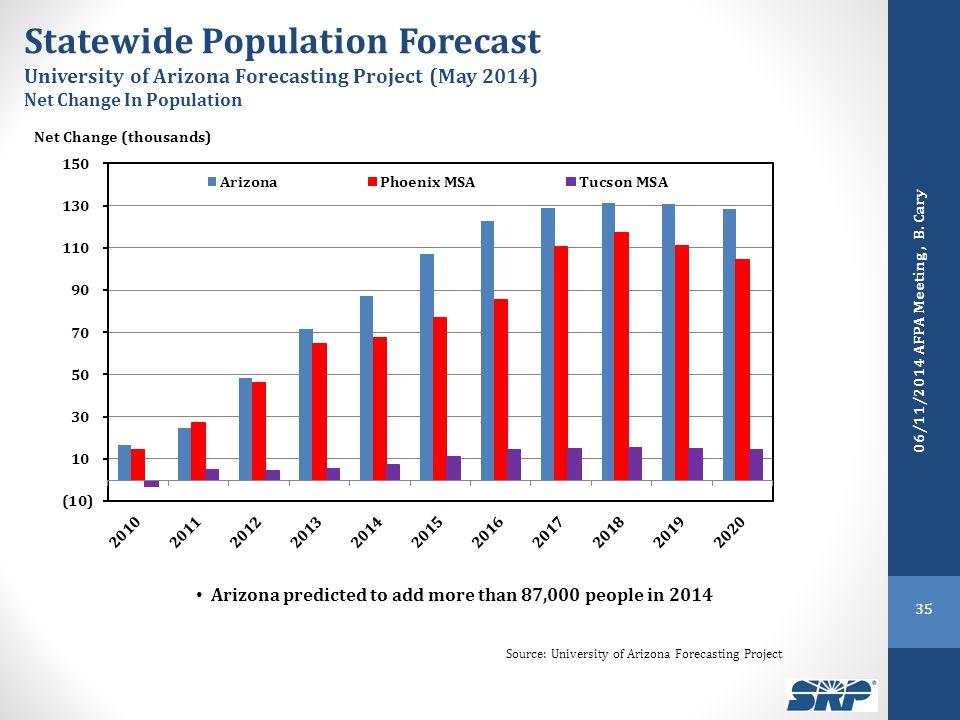 Net Change (thousands) Statewide Population Forecast University of Arizona Forecasting Project (May 2014) Net Change In Population 06/11/2014 AFPA Meeting, B.
