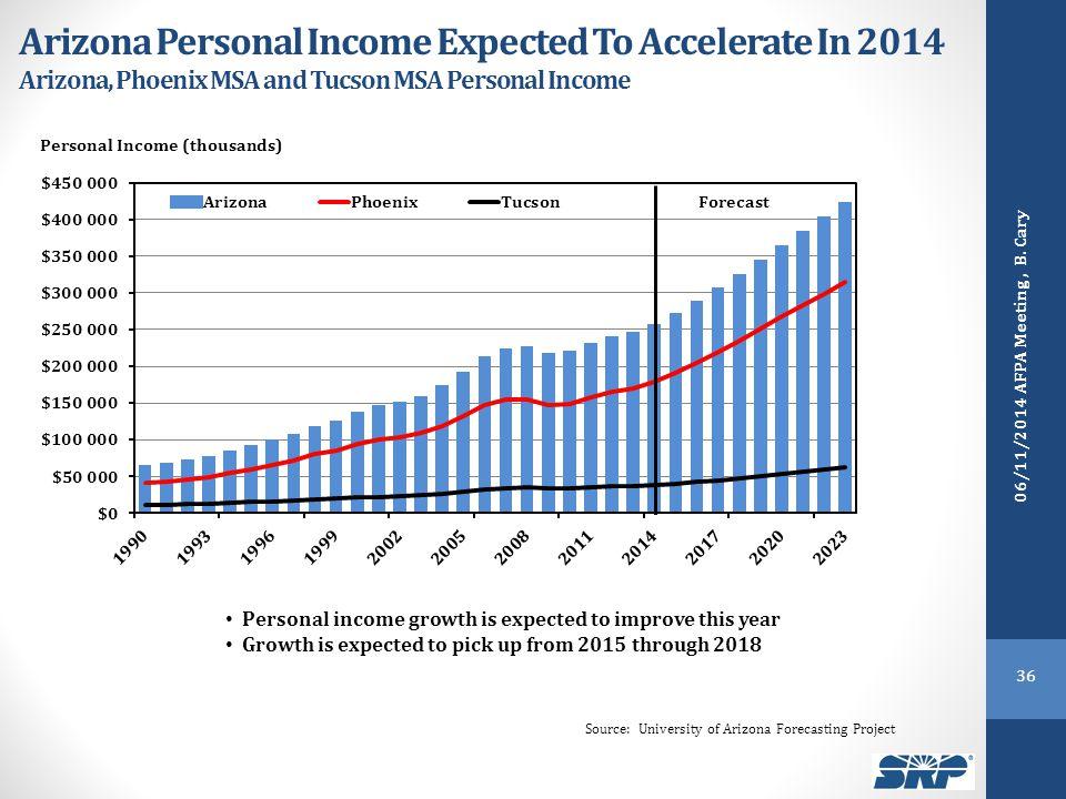 Arizona Personal Income Expected To Accelerate In 2014 Arizona, Phoenix MSA and Tucson MSA Personal Income Source: University of Arizona Forecasting P