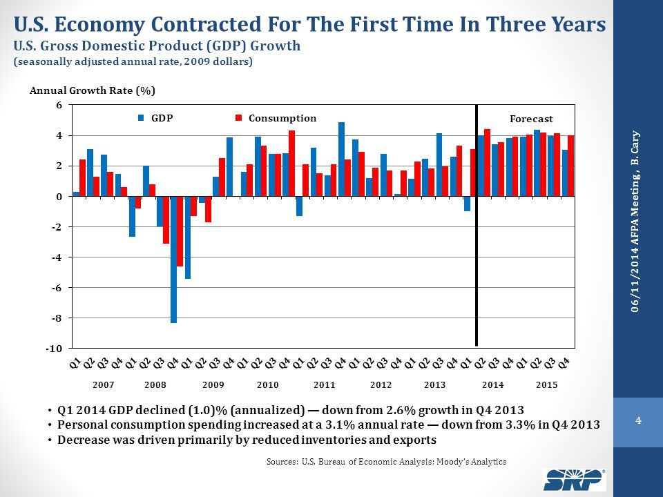 U.S. Economy Contracted For The First Time In Three Years U.S.