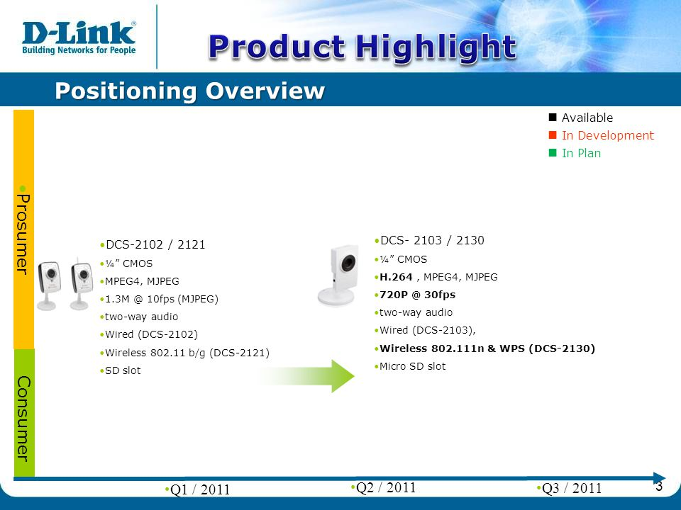 3 Positioning Overview Consumer Q1 / 2011 Q2 / 2011 Q3 / 2011 DCS-2102 / 2121 ¼ CMOS MPEG4, MJPEG 10fps (MJPEG) two-way audio Wired (DCS-2102) Wireless b/g (DCS-2121) SD slot Prosumer DCS / 2130 ¼ CMOS H.264, MPEG4, MJPEG 30fps two-way audio Wired (DCS-2103), Wireless n & WPS (DCS-2130) Micro SD slot Available In Development In Plan