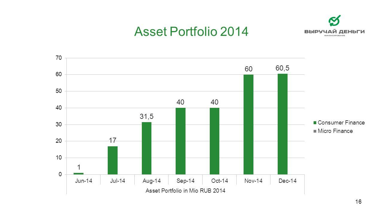 16 Asset Portfolio 2014