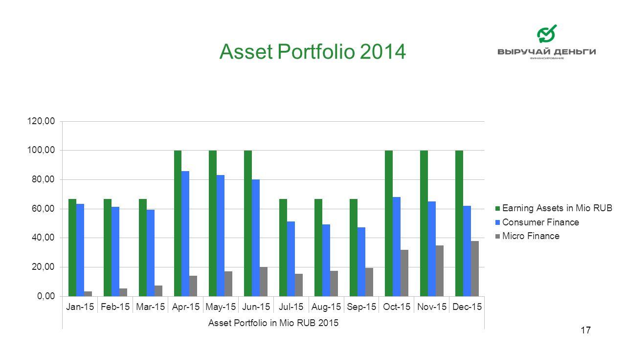 17 Asset Portfolio 2014