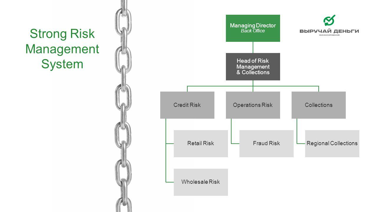Managing Director Back Office Head of Risk Management & Collections Credit Risk Retail Risk Wholesale Risk Operations Risk Fraud Risk Collections Regi