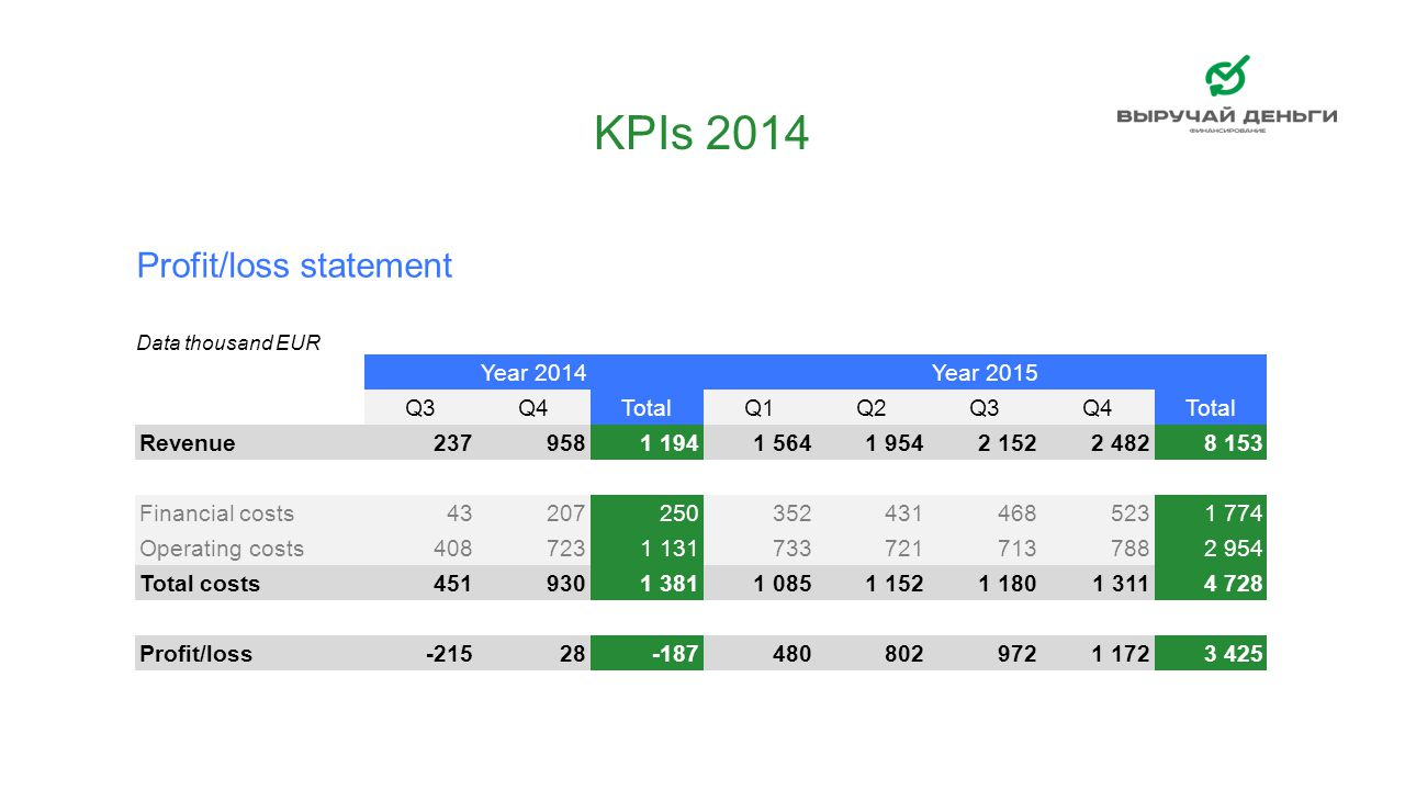 Profit/loss statement RUB/EUR49,49 Data thousand EUR Year 2014Year 2015 Q3Q4TotalQ1Q2Q3Q4Total Revenue2379581 1941 5641 9542 1522 4828 153 Financial c