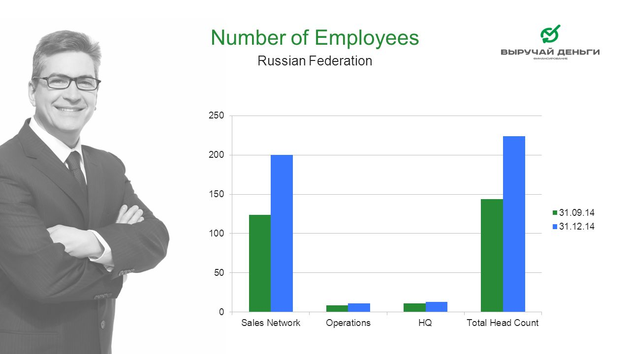 Number of Employees Russian Federation