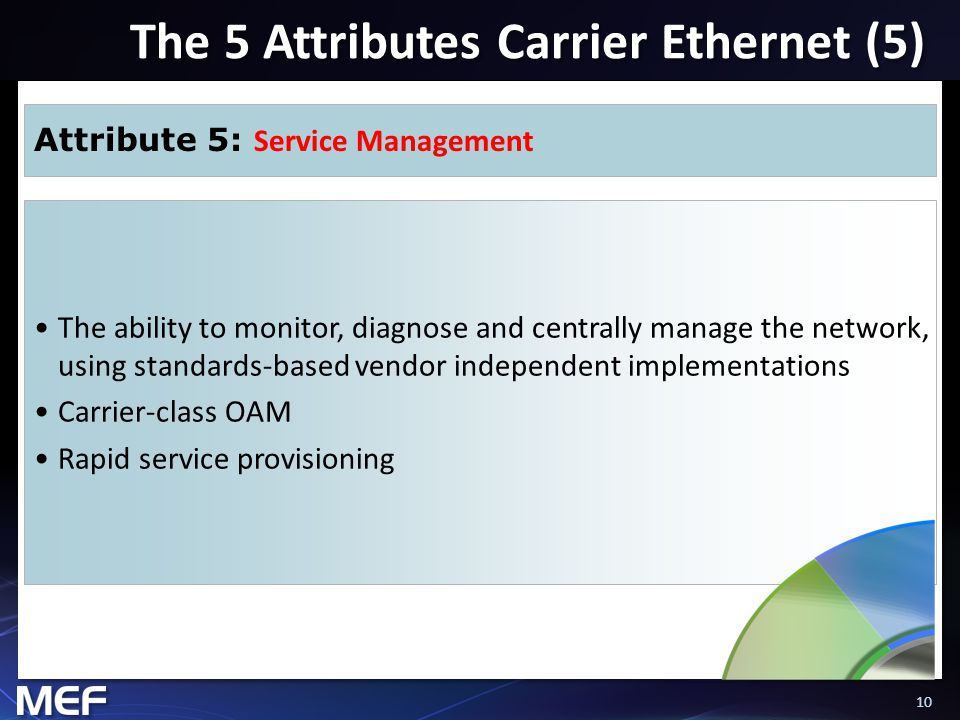 10 The 5 Attributes Carrier Ethernet (5) Attribute 5: Service Management The ability to monitor, diagnose and centrally manage the network, using standards-based vendor independent implementations Carrier-class OAM Rapid service provisioning