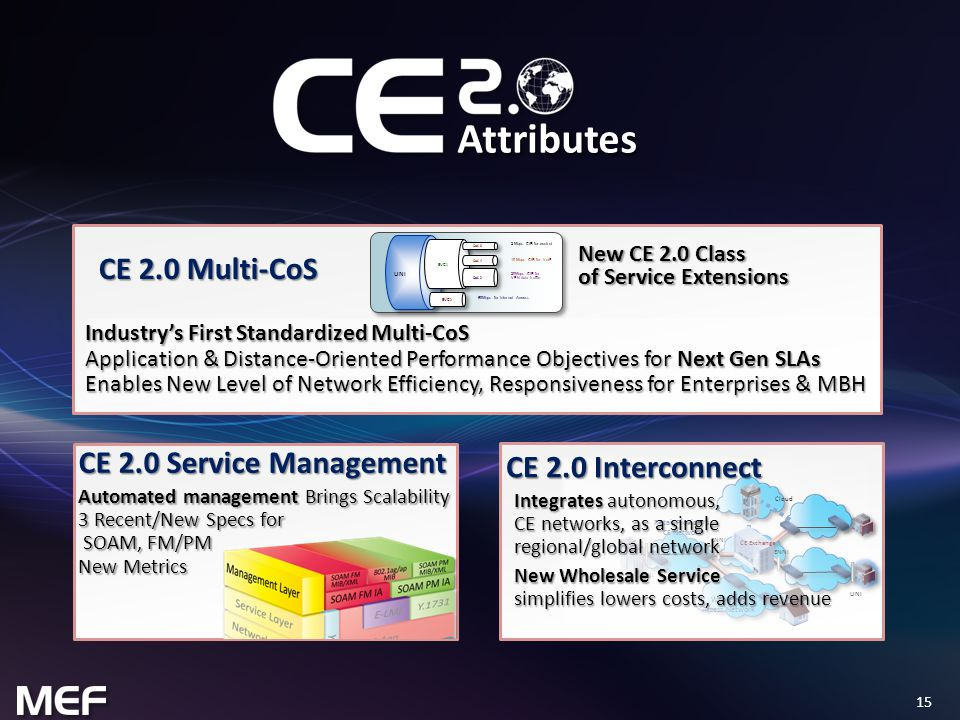 15 Attributes CE 2.0 Service Management Automated management Brings Scalability 3 Recent/New Specs for SOAM, FM/PM New Metrics UNI EVC 1 CoS 4 10 Mbps CIR for VoIP CoS 2 20Mbps CIR for VPN data traffic 68Mbps for Internet Access EVC 2 CoS 6 2 Mbps CIR for control New CE 2.0 Class of Service Extensions Industry's First Standardized Multi-CoS Application & Distance-Oriented Performance Objectives for Next Gen SLAs Enables New Level of Network Efficiency, Responsiveness for Enterprises & MBH CE 2.0 Multi-CoS UNI Retail Provider's CE Network UNI Cloud ENNI Wholesale Access Network CE Exchange ENNI Integrates autonomous, CE networks, as a single regional/global network New Wholesale Service simplifies lowers costs, adds revenue CE 2.0 Interconnect
