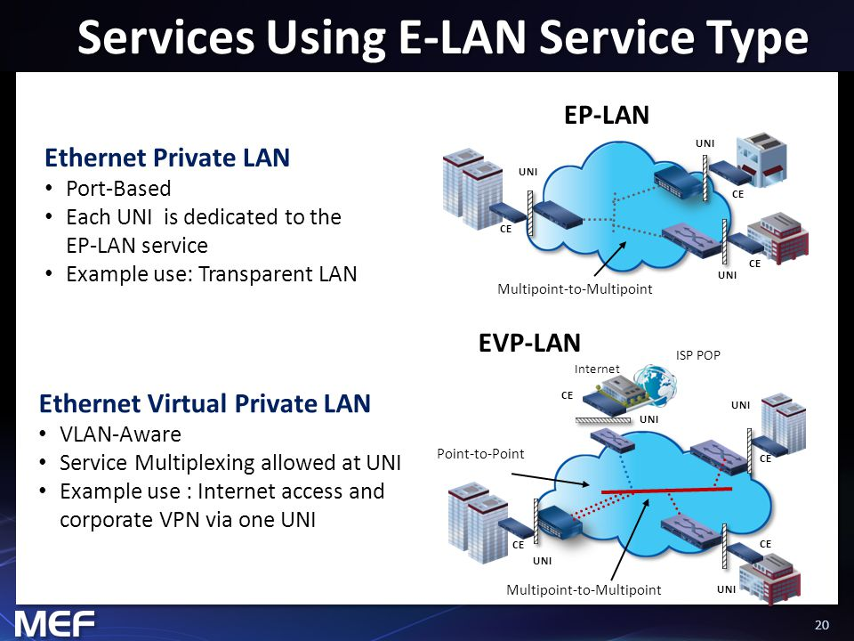 20 Services Using E-LAN Service Type Ethernet Private LAN Port-Based Each UNI is dedicated to the EP-LAN service Example use: Transparent LAN Multipoint-to-Multipoint CE UNI CE EP-LAN Multipoint-to-Multipoint Point-to-Point ISP POP Internet UNI CE UNI CE EVP-LAN Ethernet Virtual Private LAN VLAN-Aware Service Multiplexing allowed at UNI Example use : Internet access and corporate VPN via one UNI