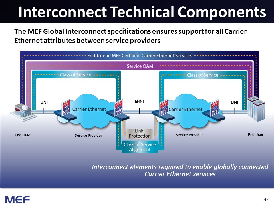 42 Interconnect Technical Components Interconnect elements required to enable globally connected Carrier Ethernet services The MEF Global Interconnect specifications ensures support for all Carrier Ethernet attributes between service providers ENNI UNI Service Provider End User