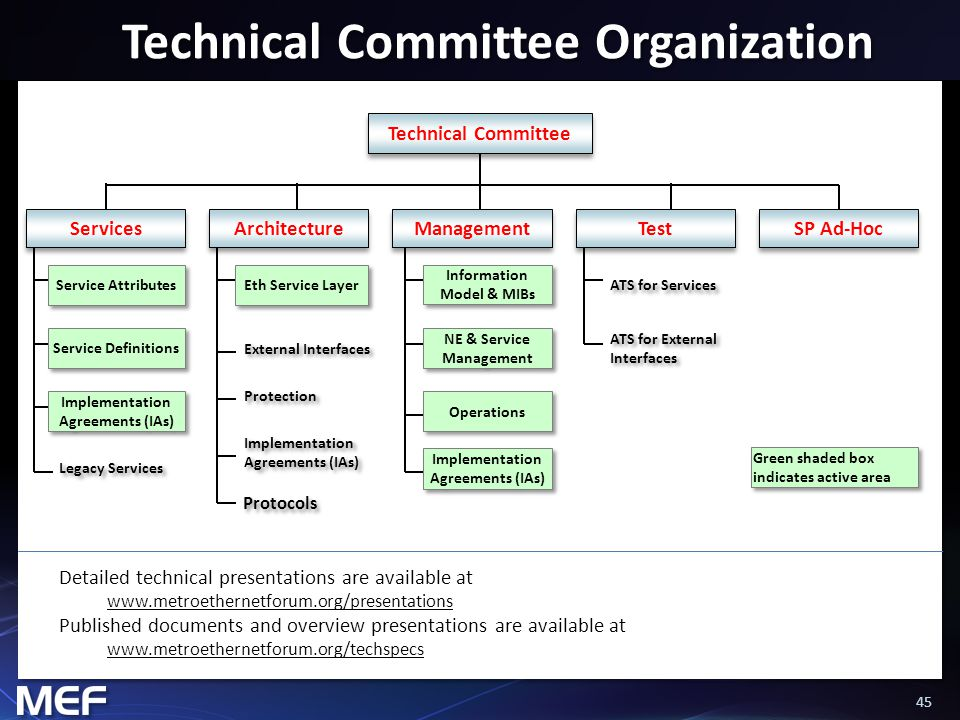 45 Technical Committee Organization Green shaded box indicates active area Technical Committee Service Attributes Service Definitions Implementation Agreements (IAs) Eth Service Layer Protocols NE & Service Management Operations ATS for Services Legacy Services Protection External Interfaces Information Model & MIBs ATS for External Interfaces Implementation Agreements (IAs) Management Architecture Test Services Detailed technical presentations are available at www.metroethernetforum.org/presentations Published documents and overview presentations are available at www.metroethernetforum.org/techspecs SP Ad-Hoc