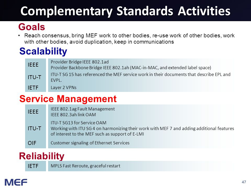47 Complementary Standards Activities Scalability Goals Reach consensus, bring MEF work to other bodies, re-use work of other bodies, work with other bodies, avoid duplication, keep in communications Reliability Service Management IEEE IETF ITU-T Provider Bridge IEEE 802.1ad Provider Backbone Bridge IEEE 802.1ah (MAC-in-MAC, and extended label space) ITU-T SG 15 has referenced the MEF service work in their documents that describe EPL and EVPL.