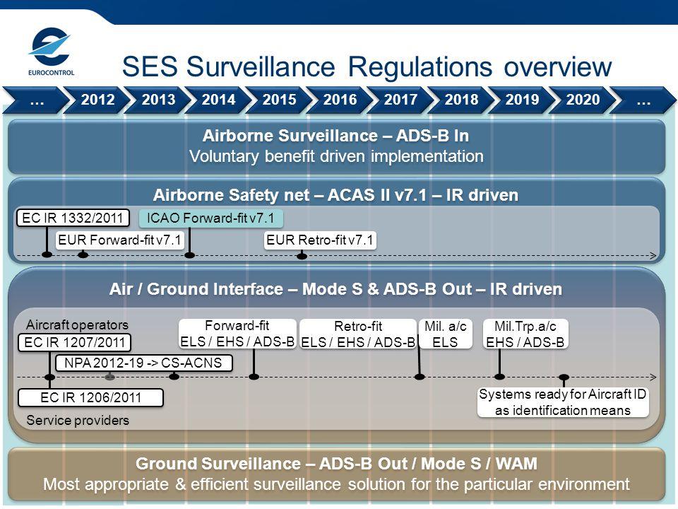 SES Surveillance Regulations overview …201220132014201520162017201820192020… Airborne Surveillance – ADS-B In Voluntary benefit driven implementation