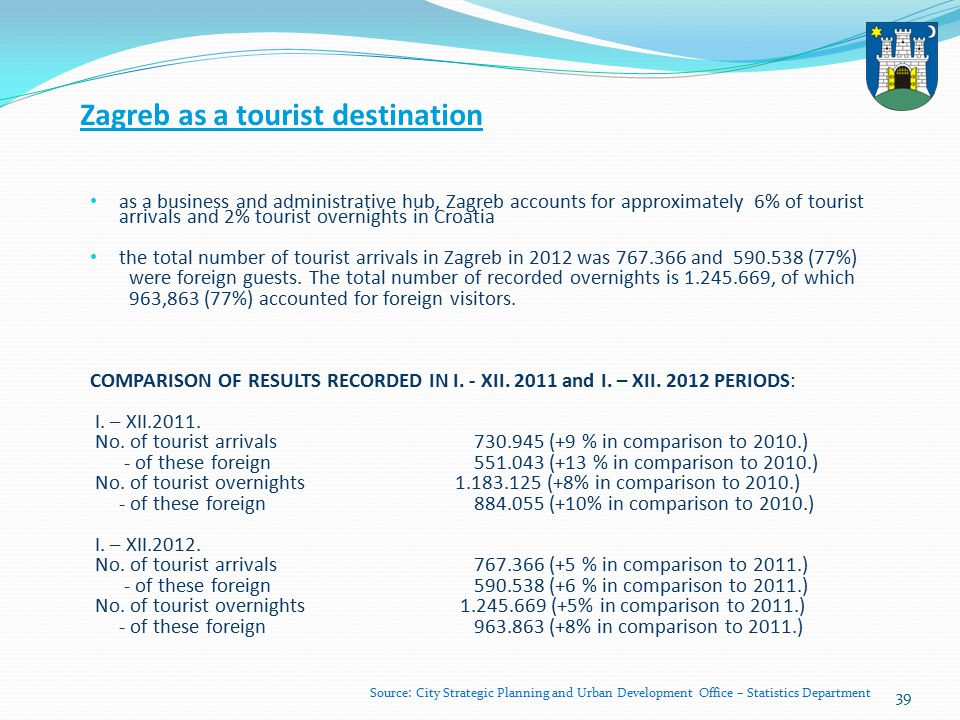 39 Zagreb as a tourist destination as a business and administrative hub, Zagreb accounts for approximately 6% of tourist arrivals and 2% tourist overnights in Croatia the total number of tourist arrivals in Zagreb in 2012 was 767.366 and 590.538 (77%) were foreign guests.