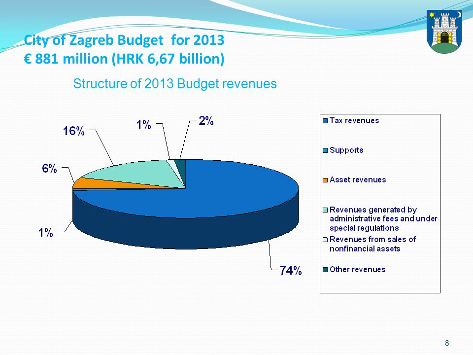 8 City of Zagreb Budget for 2013 € 881 million (HRK 6,67 billion) Structure of 2013 Budget revenues
