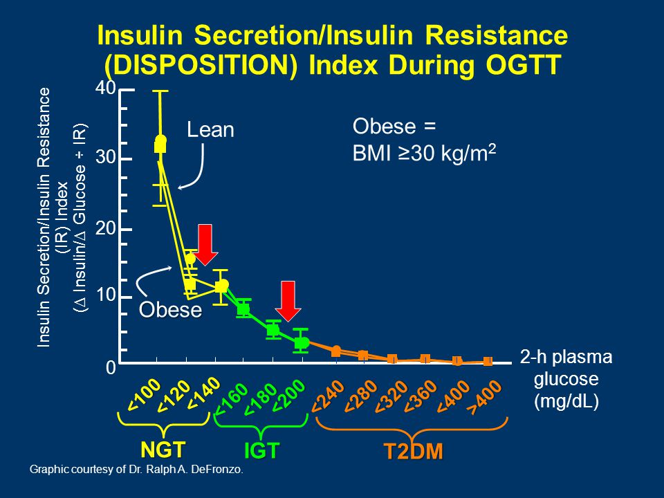 IGT <200 <160 <180 Insulin Secretion/Insulin Resistance (DISPOSITION) Index During OGTT 30 20 10 0 40 Insulin Secretion/Insulin Resistance (IR) Index (∆ Insulin/∆ Glucose ÷ IR) Lean NGT <100 <120 <140 Obese 2-h plasma glucose (mg/dL) Obese = BMI ≥30 kg/m 2 Graphic courtesy of Dr.