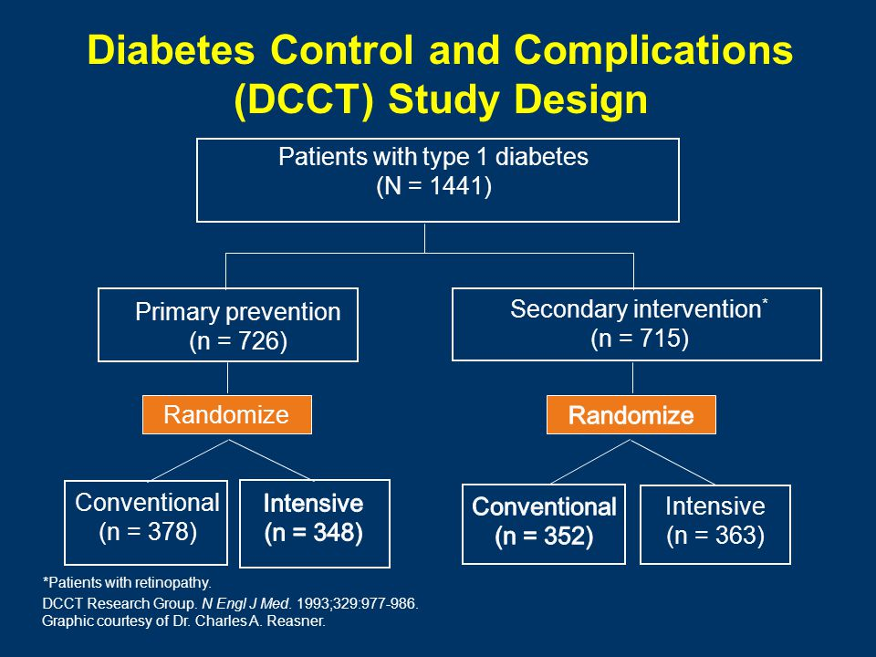 Diabetes Control and Complications (DCCT) Study Design Primary prevention (n = 726) Secondary intervention * (n = 715) Patients with type 1 diabetes (N = 1441) Conventional (n = 378) Intensive (n = 363) Randomize DCCT Research Group.