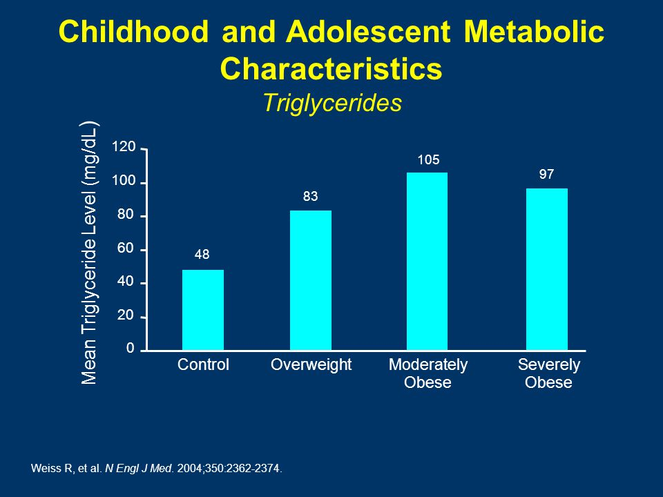 Childhood and Adolescent Metabolic Characteristics Triglycerides 0 20 40 60 80 100 120 ControlOverweightModerately Obese Severely Obese Weiss R, et al.