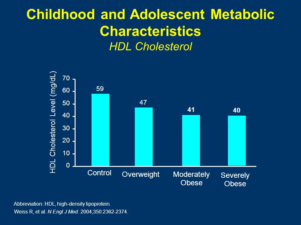 Childhood and Adolescent Metabolic Characteristics HDL Cholesterol 0 10 20 30 40 50 60 70 59 47 41 40 Control OverweightModerately Obese Severely Obese Weiss R, et al.