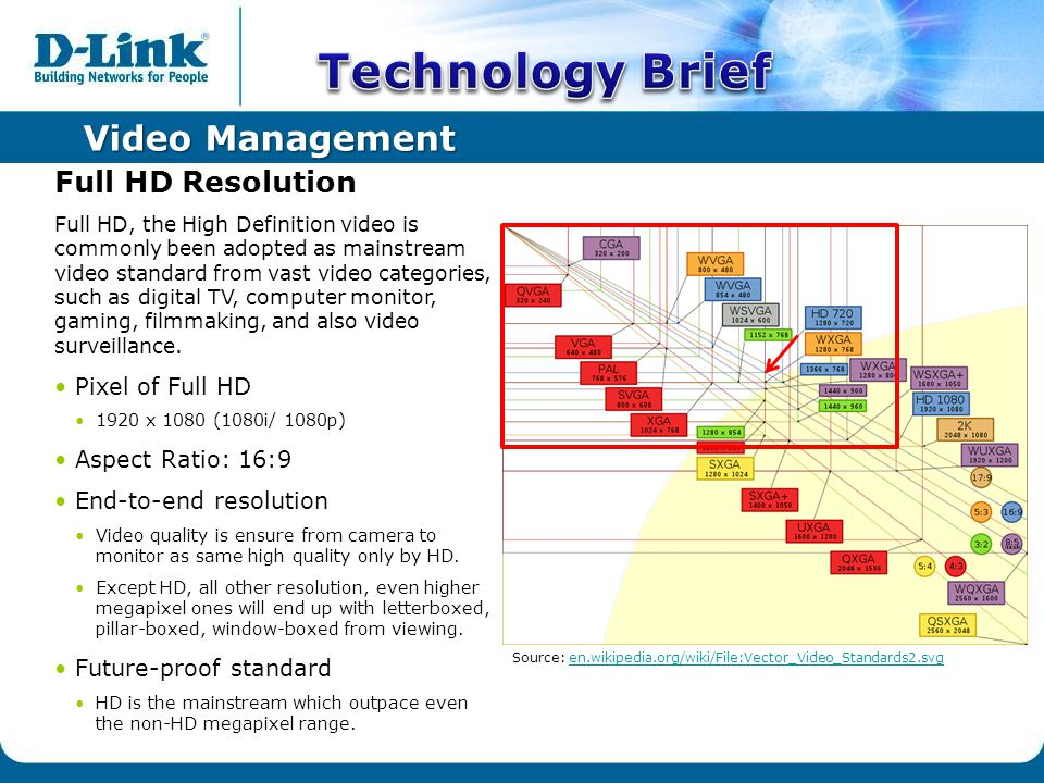 Video Management Full HD Resolution Full HD, the High Definition video is commonly been adopted as mainstream video standard from vast video categories, such as digital TV, computer monitor, gaming, filmmaking, and also video surveillance.