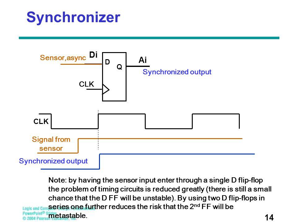 Synchronizer 14 D Q Di Ai CLK Sensor,async Synchronized output Signal from sensor CLK Synchronized output Note: by having the sensor input enter throu