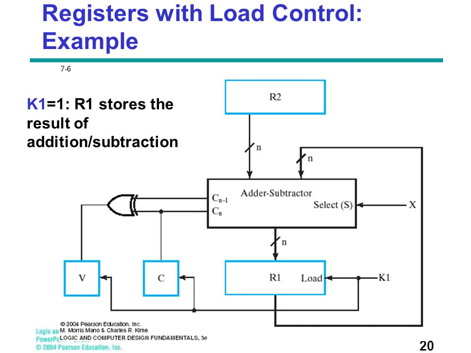 Registers with Load Control: Example 20 K1=1: R1 stores the result of addition/subtraction