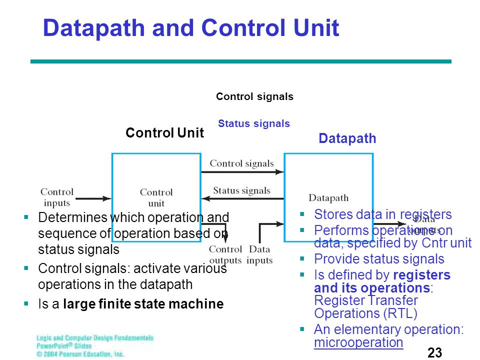 Datapath and Control Unit 23  Stores data in registers  Performs operations on data, specified by Cntr unit  Provide status signals  Is defined by