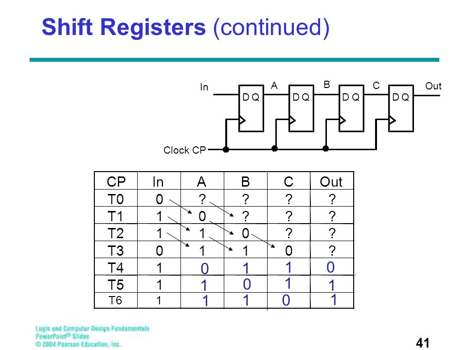 Shift Registers (continued) 41 DQDQDQDQ In Clock CP A B C Out 0 0 1 1 0 1 1 1 0 1 1 1