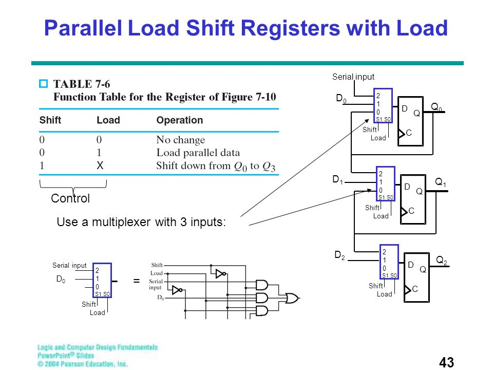 Parallel Load Shift Registers with Load 43 Use a multiplexer with 3 inputs: 210210 S1 S0 Shift Load Serial input D0D0 = D Q 210210 S1 S0 Shift Load C