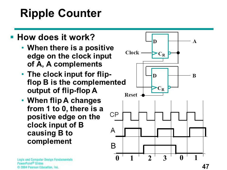 Ripple Counter  How does it work? When there is a positive edge on the clock input of A, A complements The clock input for flip- flop B is the comple