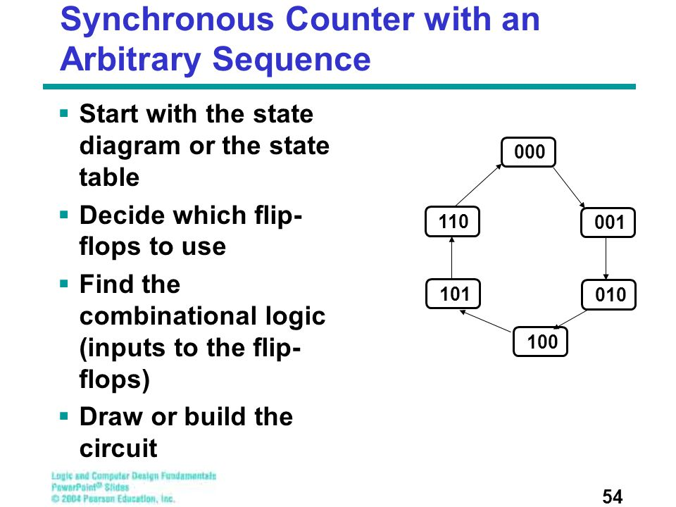 Synchronous Counter with an Arbitrary Sequence  Start with the state diagram or the state table  Decide which flip- flops to use  Find the combinat