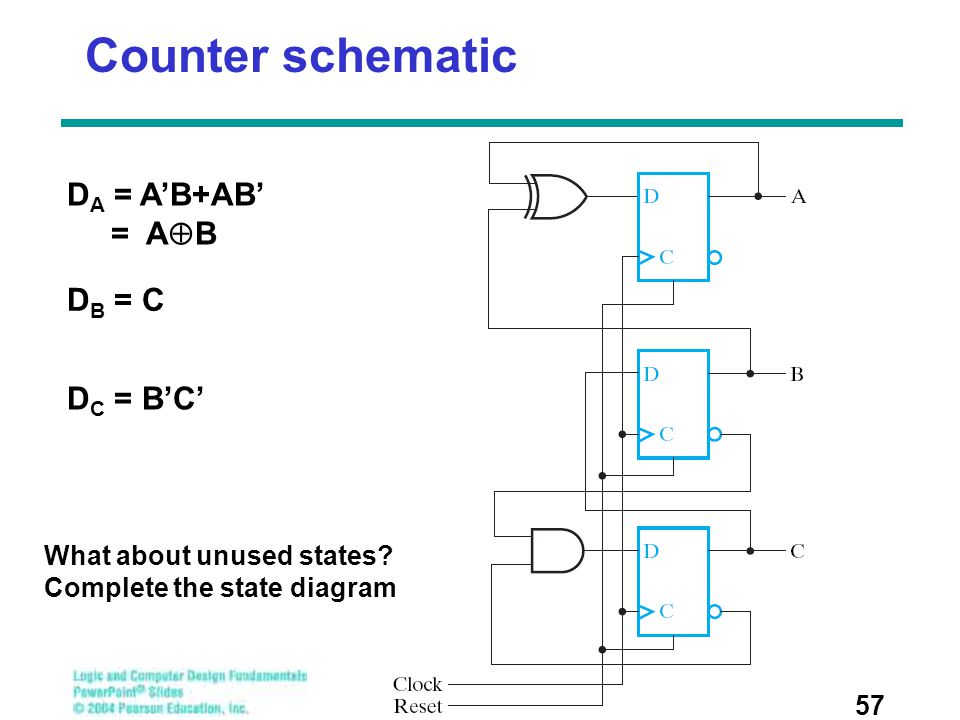 Counter schematic 57 D A = A'B+AB' = A  B D B = C D C = B'C' What about unused states? Complete the state diagram