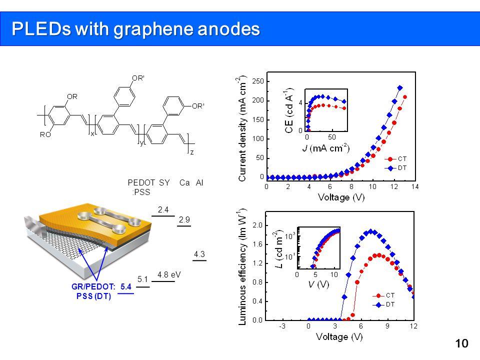PLEDs with graphene anodes 10 5.4 2.4 4.8 eV 4.3 Ca 2.9 5.1 GR/PEDOT: PSS (DT) SY Al PEDOT :PSS