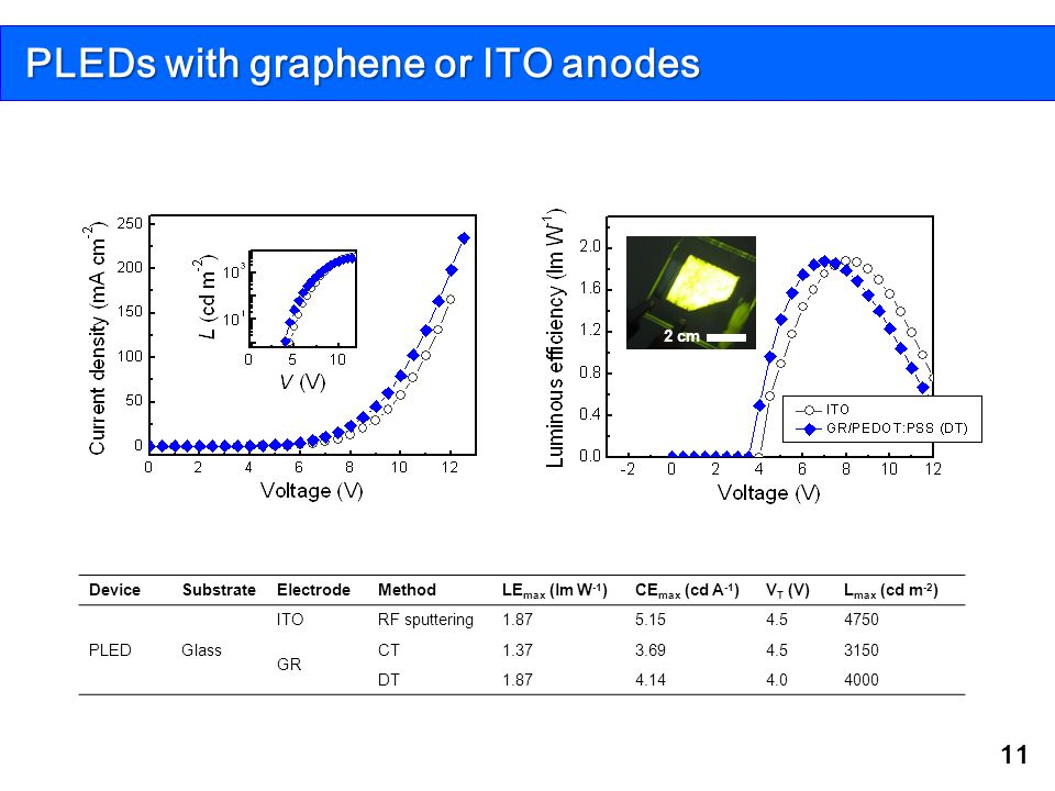 PLEDs with graphene or ITO anodes 11 2 cm DeviceSubstrateElectrodeMethodLE max (lm W -1 )CE max (cd A -1 )V T (V)L max (cd m -2 ) PLEDGlass ITORF sput