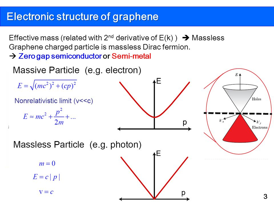 Electronic structure of graphene 3 K Ef K K' Pz bonding Valence band Pz anti bonding Conduction band 2DEG Fermi energy Effective mass (related with 2