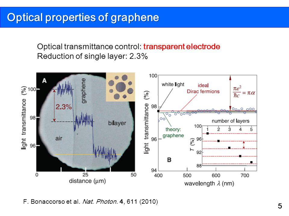 Optical properties of graphene 5 Optical transmittance control: transparent electrode Reduction of single layer: 2.3% F. Bonaccorso et al. Nat. Photon