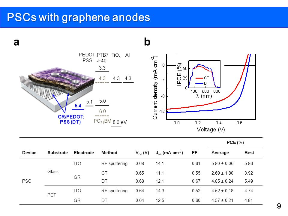 PSCs with graphene anodes 9 ba 5.1 3.3 Al 4.3 TiO x 8.0 eV 6.0 4.3 PC 71 BM 5.4 GR/PEDOT: PSS (DT) 4.3 5.0 PTB7 -F40 PEDOT :PSS PCE (%) DeviceSubstrateElectrodeMethodV oc (V)J sc (mA cm -2 )FFAverageBest PSC Glass ITORF sputtering0.6814.10.615.80 ± 0.065.86 GR CT0.6511.10.552.69 ± 1.803.92 DT0.6812.10.674.85 ± 0.245.49 PET ITORF sputtering0.6414.30.524.52 ± 0.184.74 GRDT0.6412.50.604.57 ± 0.214.81