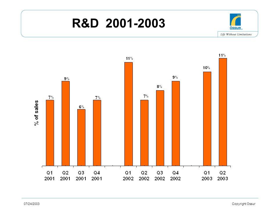 07/24/2003 Copyright Ossur R&D 2001-2003