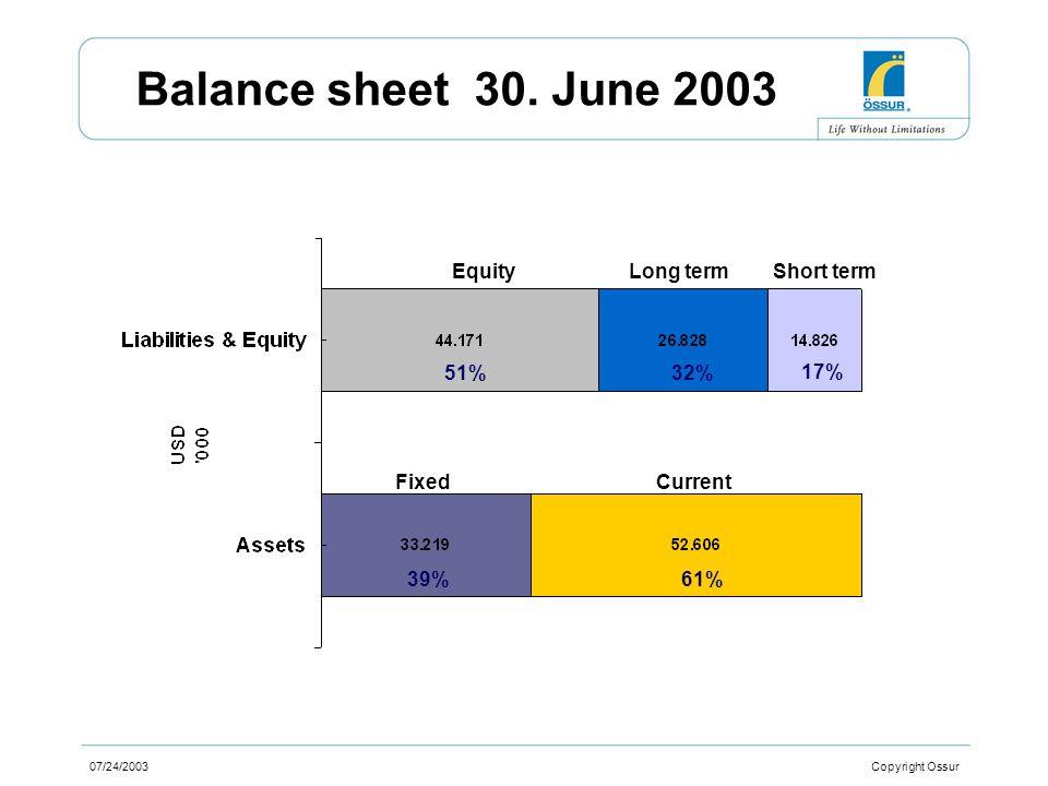 07/24/2003 Copyright Ossur Balance sheet 30.