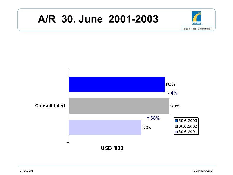 07/24/2003 Copyright Ossur A/R 30. June 2001-2003 - 4% + 38%