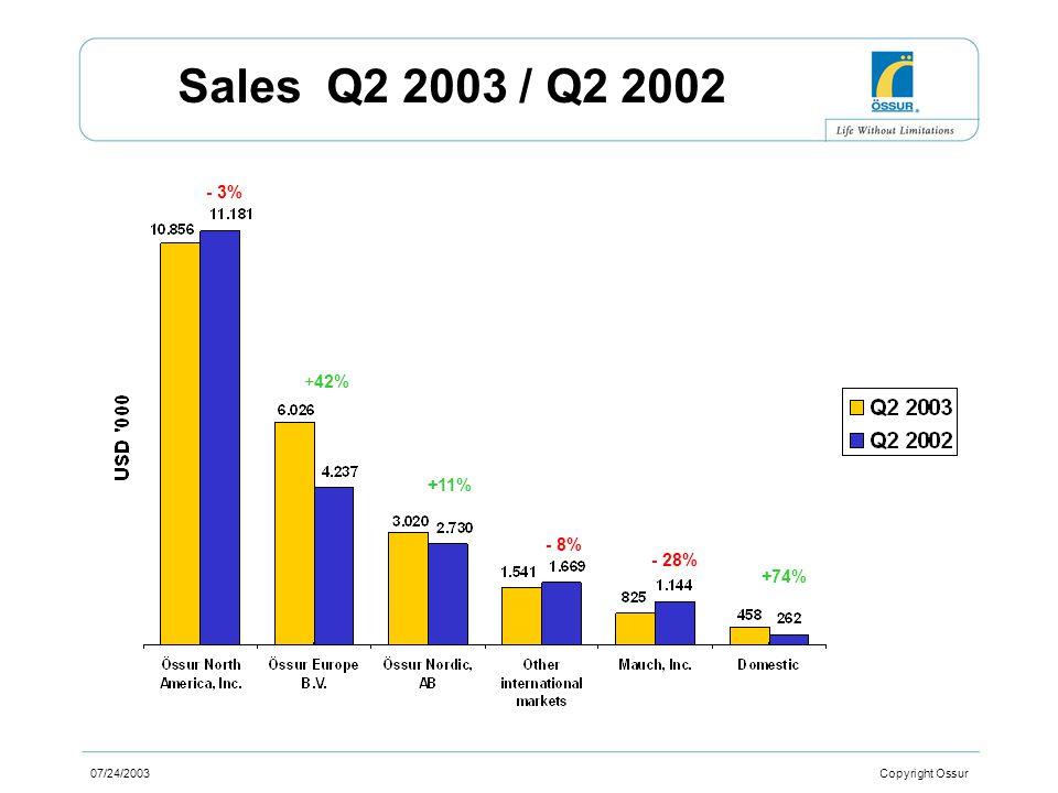 07/24/2003 Copyright Ossur Sales Q2 2003 / Q2 2002 - 3% +11% +42% - 28% +74% - 8%