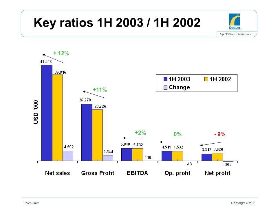 07/24/2003 Copyright Ossur Key ratios 1H 2003 / 1H 2002 + 12% +11% +2% 0%- 9%