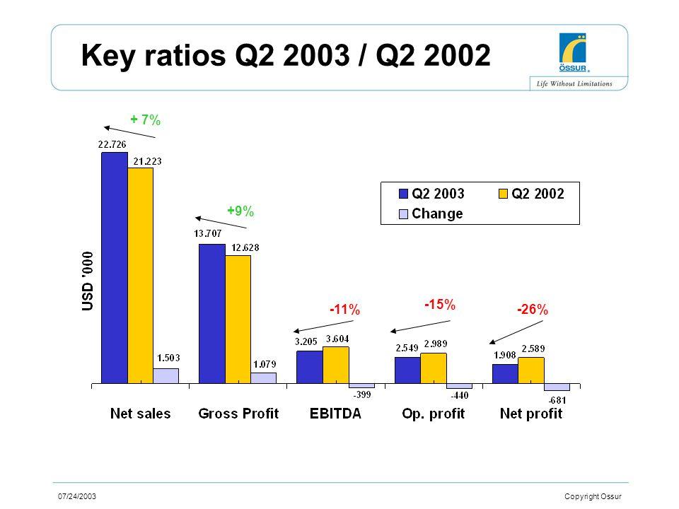 07/24/2003 Copyright Ossur Key ratios Q2 2003 / Q2 2002 + 7% +9% -11% -15% -26%