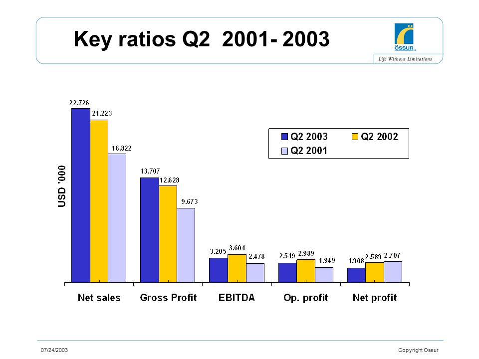 07/24/2003 Copyright Ossur Sales by markets Q2 2003
