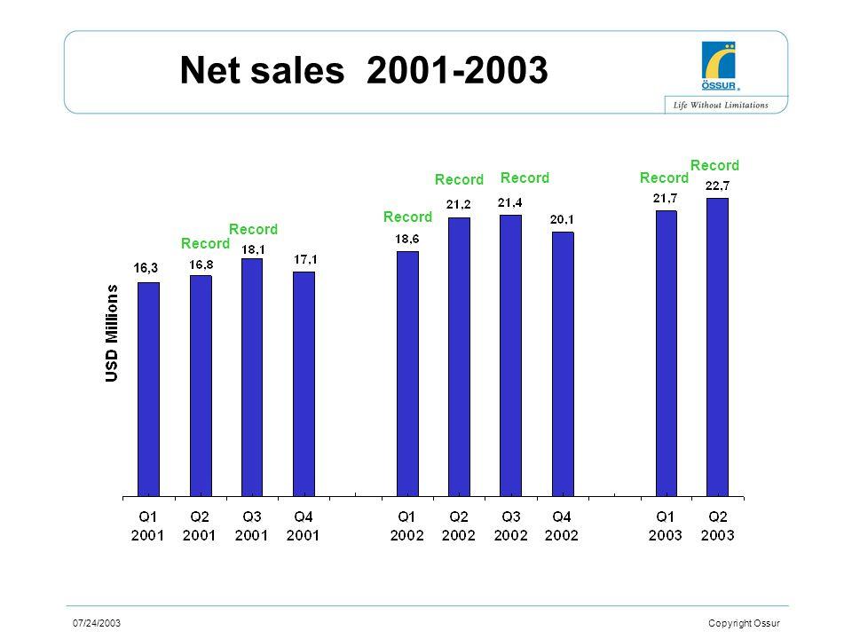 07/24/2003 Copyright Ossur Net sales 2001-2003 16,3 Record