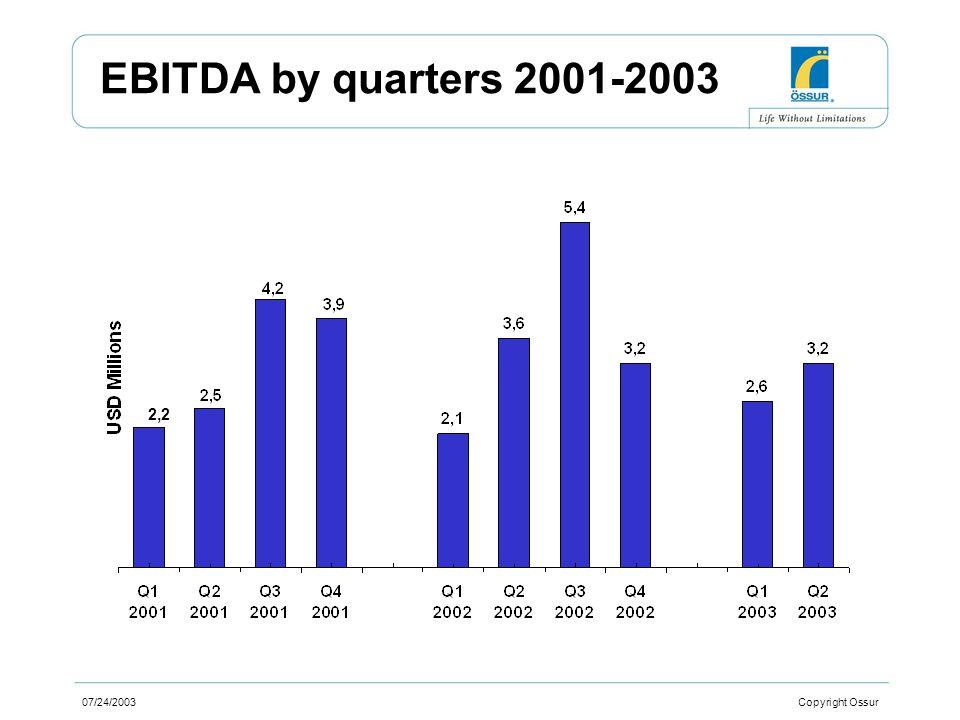 07/24/2003 Copyright Ossur EBITDA by quarters 2001-2003 2,2