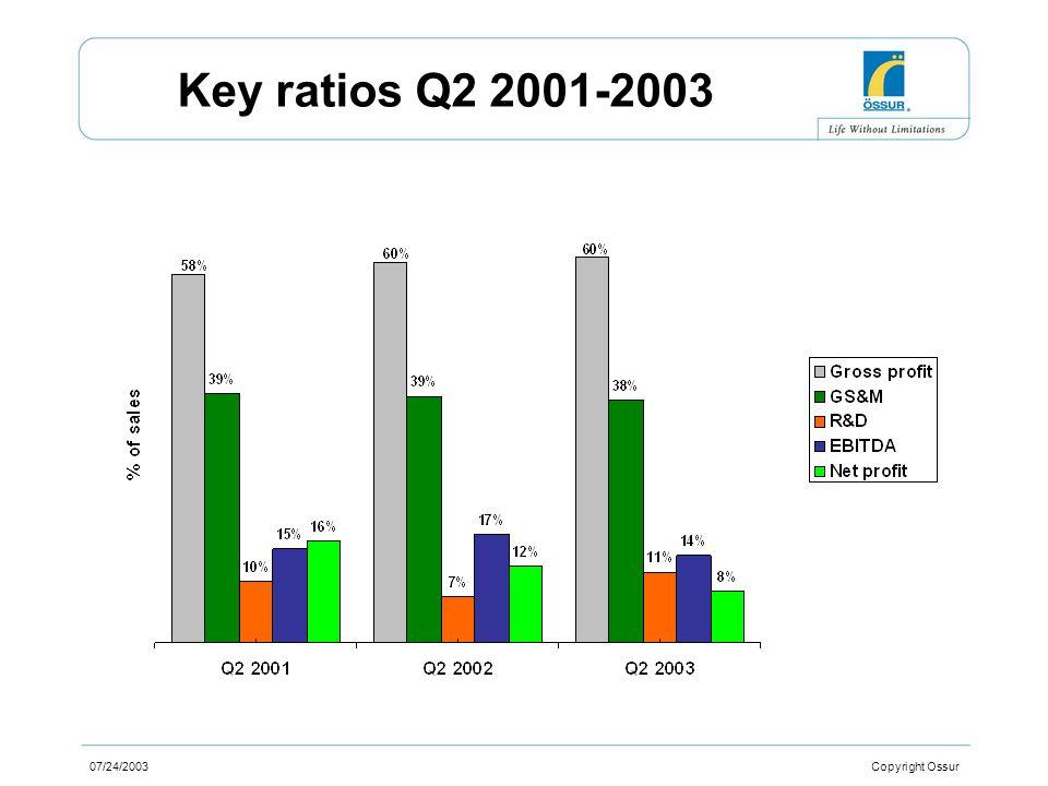 07/24/2003 Copyright Ossur Cost ratios Q2 2001-2003