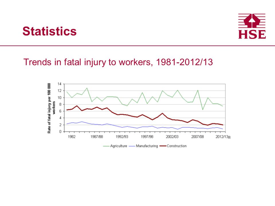 Statistics Trends in fatal injury to workers, 1981-2012/13