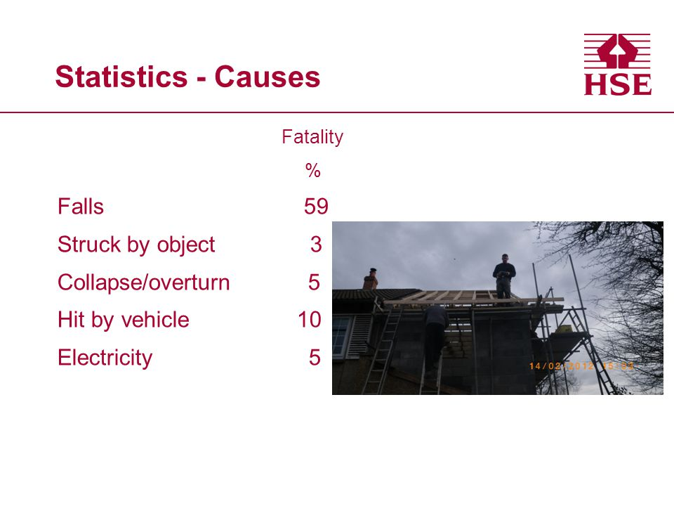 Statistics - Causes Fatality % Falls 59 Struck by object 3 Collapse/overturn 5 Hit by vehicle 10 Electricity 5